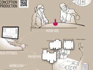 mailing graphisme et fabrication de packaging